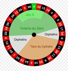 Technique roulette
